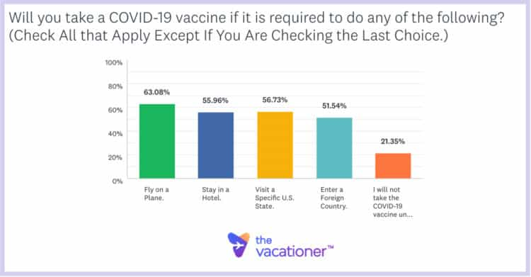 covid-19-vaccine-passport-survey-750x392-1 Poll: Three Quarters Of Americans Want Vaccine Passports Top Stories U.S. [your]NEWS