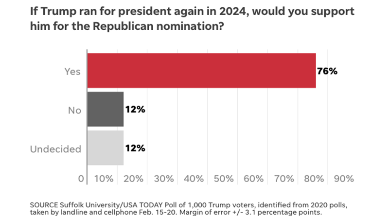 USA Today Poll: Republicans Willing To Ditch GOP For Trump