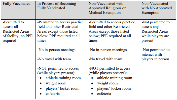 NFL Memorandum Requires COVID Vaccination For Coaches & Staff