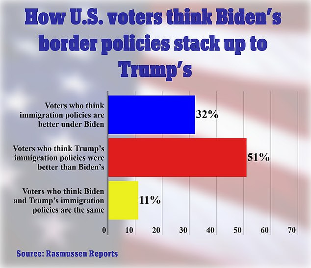 [Image: 48557513-10042391-A_new_poll_Wednesday_s...489128.jpg]